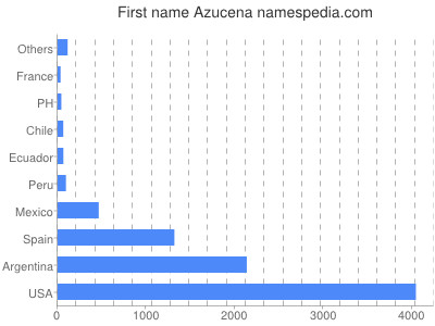Given name Azucena