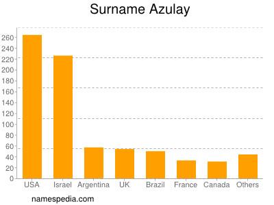 Surname Azulay