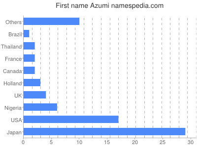 Given name Azumi