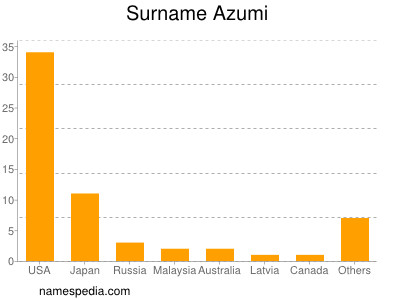 Surname Azumi