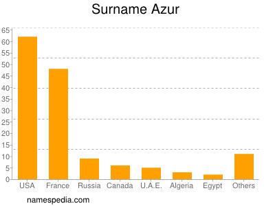 Surname Azur