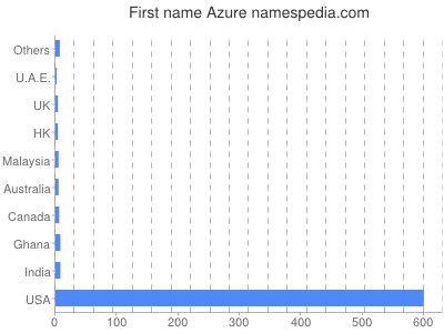Given name Azure