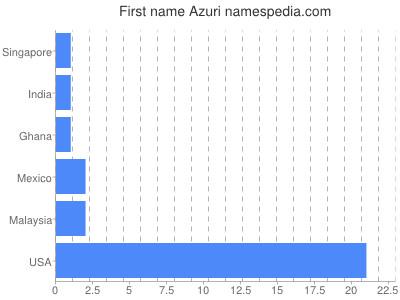 Given name Azuri