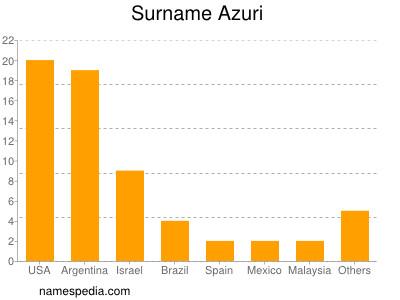 Surname Azuri