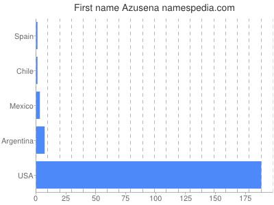 Given name Azusena