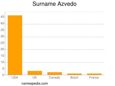 Surname Azvedo