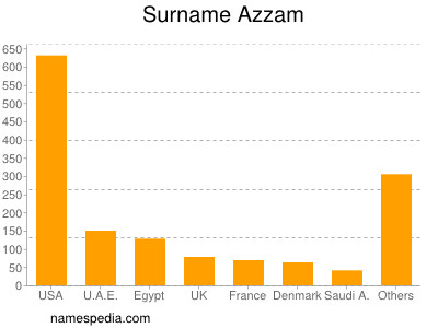 Surname Azzam