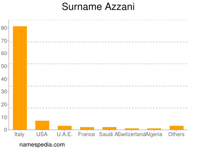 Surname Azzani