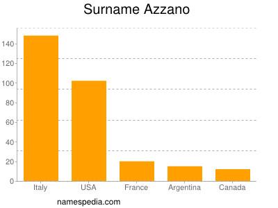 Surname Azzano