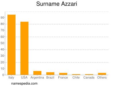 Surname Azzari