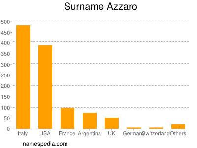 Surname Azzaro