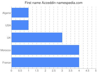 Given name Azzeddin