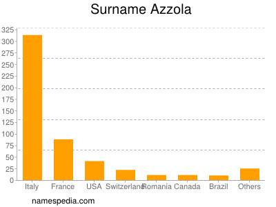 Surname Azzola