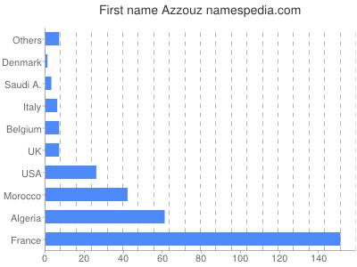 Given name Azzouz