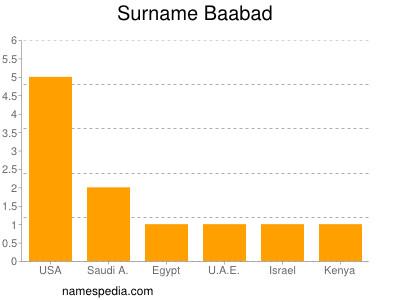 Surname Baabad