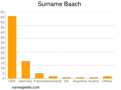 Surname Baach