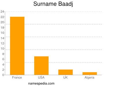 Surname Baadj
