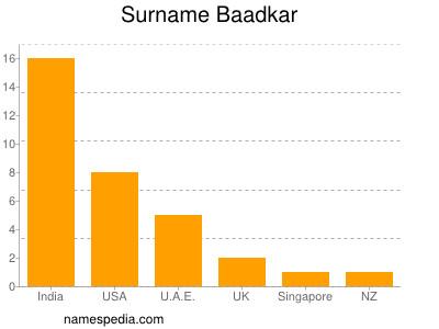 Surname Baadkar