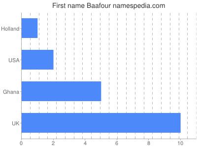 Given name Baafour