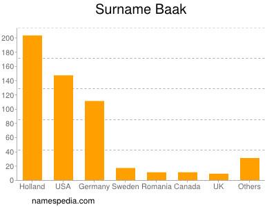 Surname Baak