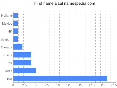 Given name Baal