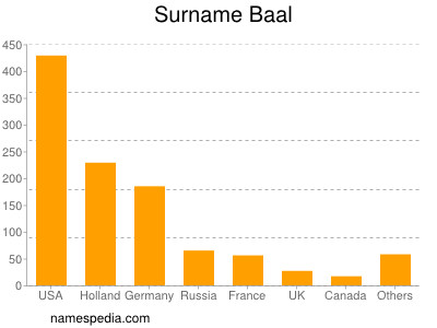 Surname Baal