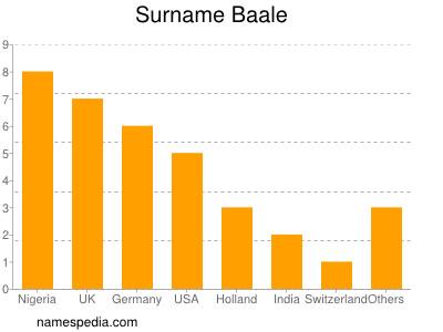 Surname Baale