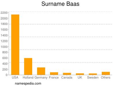 Surname Baas