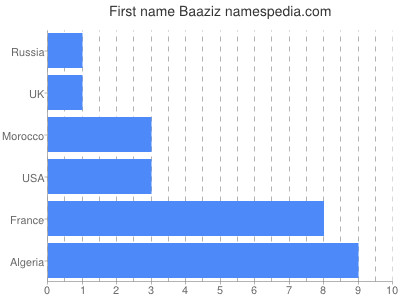 Given name Baaziz