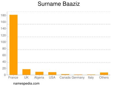 Surname Baaziz