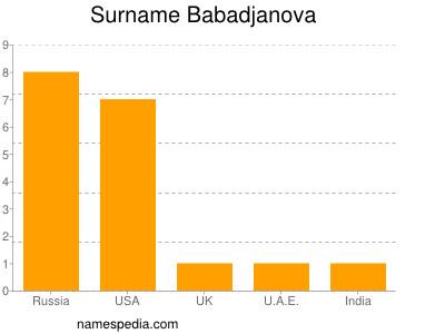 Surname Babadjanova