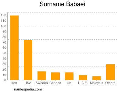 Surname Babaei