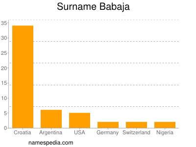 Surname Babaja