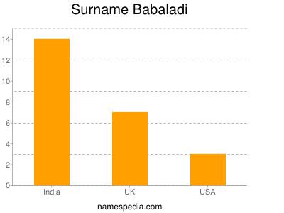 Surname Babaladi