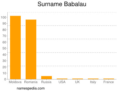 Surname Babalau