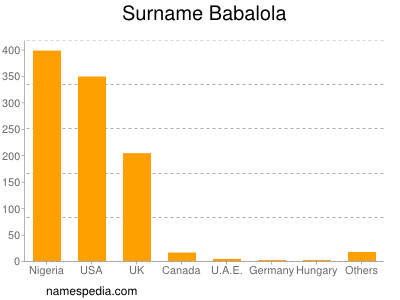 Surname Babalola