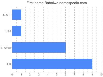 Given name Babalwa