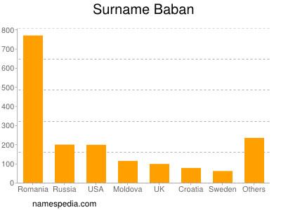Surname Baban