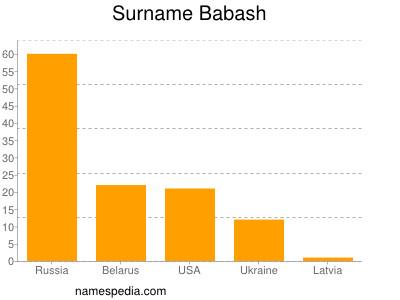 Surname Babash