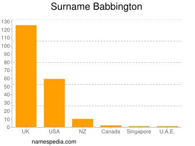 Surname Babbington