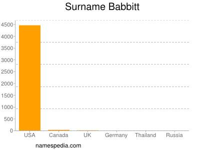 Surname Babbitt