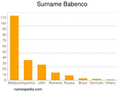 Surname Babenco