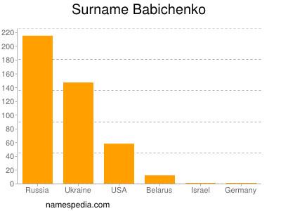 Surname Babichenko