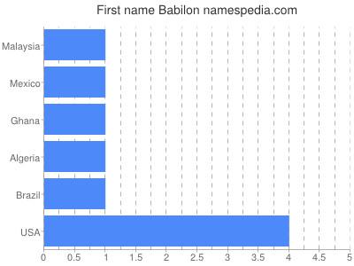 Given name Babilon