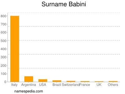 Surname Babini