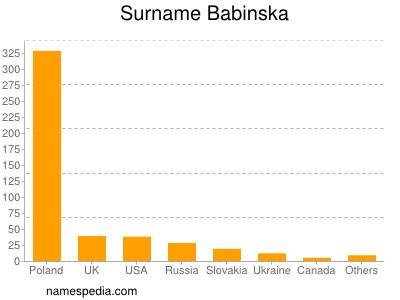 Surname Babinska