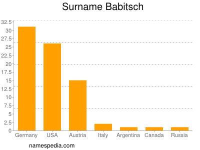 Surname Babitsch