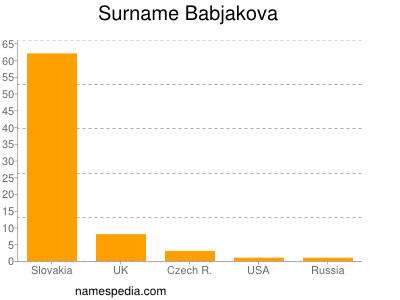 Surname Babjakova