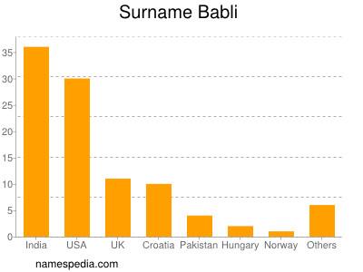 Surname Babli