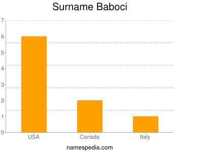 Surname Baboci